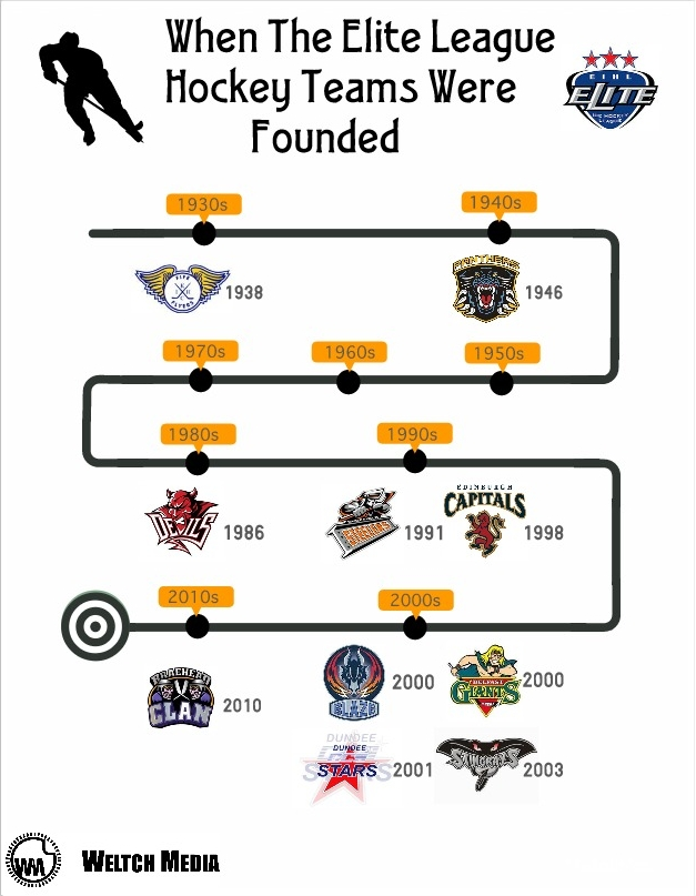 Ice age – a timeline of UK's top hockey teams